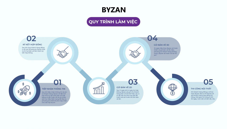 Quy trình làm việc của Byzan